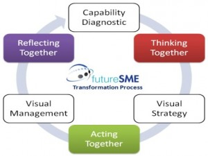 futureSME business model