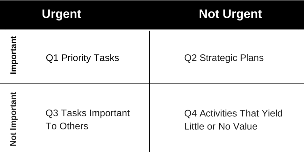 Steven Covey 4 Quadrants Matrix-1