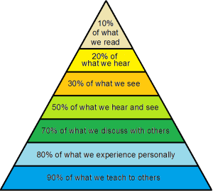 Glasser's retention triangle